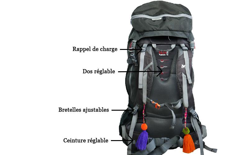 sac à dos de voyage composition